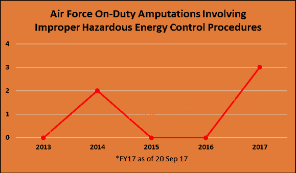 Air Force On- Duty Amputations Involving Improper Hazardous Energy Control Procedures
