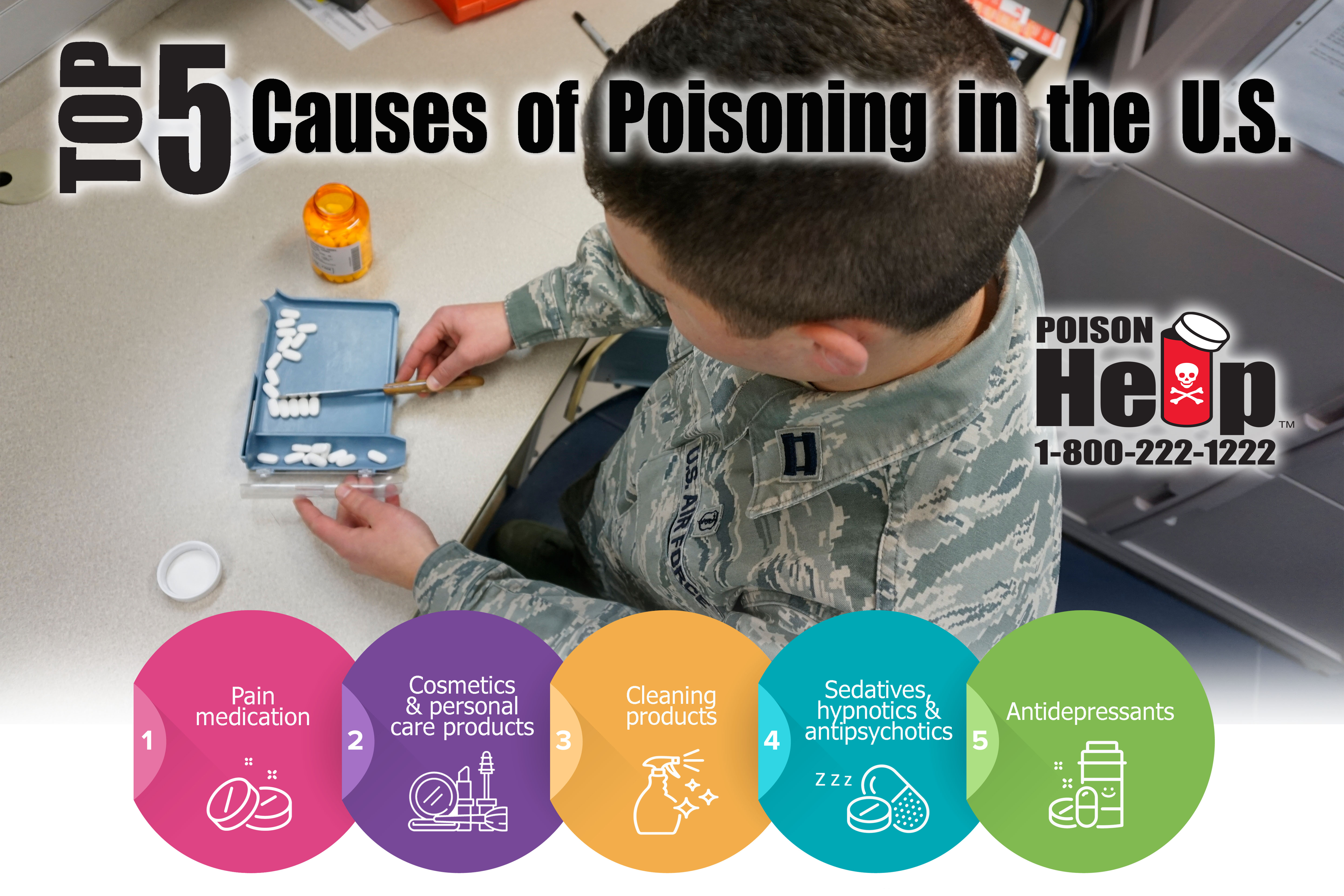 Top 5 causes of  poisoning in the U.S. Poster